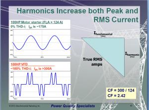Harmonics Seminar